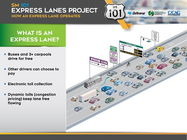 How an Express Lane Operates