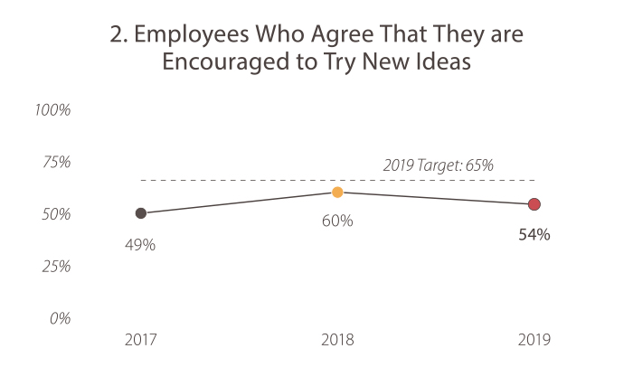 2. Employees Who Agree That They are Encouraged to Try New Ideas In 2017, the value was 49%. In 2018, the value was 60%. In 2019, the value was 54%. The 2019 target is 65%. Caltrans is currently falling short of the goal target.