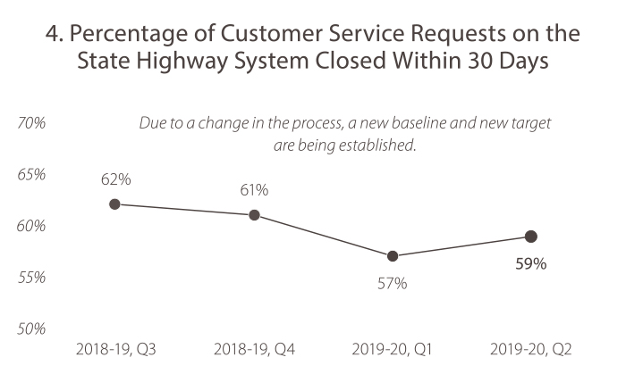 4. Percentage of Customer Service Requests on the State Highway System Closed Within 30 Days In 2018-19, quarter 3, the value was 62%. In 2018-19, quarter 4, the value was 61%. In 2019-20, quarter 1, the value was 57%. In 2019-20, quarter 2, The value was 59%. Due to a change in the process, a new baseline and new target are being established.
