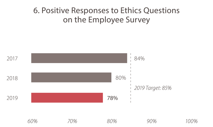6. Positive Responses to Ethics Questions on the Employee Survey In 2017, the value was 84%. In 2018, the value was 80%. In 2019, the value was 78%. The 2019 target is 85%. Caltrans is currently not meeting the goal target.