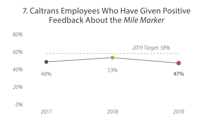 7. Caltrans Employees Who Have Given Positive Feedback About the Mile Marker In 2017, the value was 48%. In 2018, the value was 53%. In 2019 , the value was 47%. The 2019 goal target is 58%. Caltrans is currently falling short of the goal target.