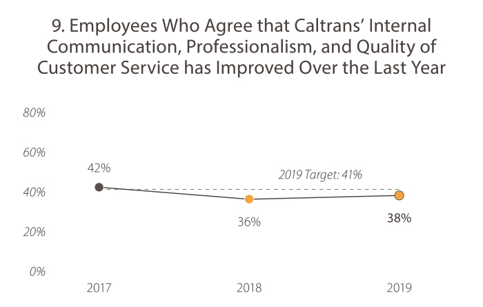 9. Employees Who Agree That Caltrans' Internal Communication, Professionalism, and Quality of Customer Service Has Improved Over the Last Year. In 2017, the value was 42%. In 2018, the value was 36%. In 2019, the value was 38%. The target is 2019 goal target is 41%. Caltrans is currently trending toward the goal target.