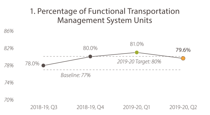 1. Percentage of Functional Transportation Management System Units In 2018-19, quarter 3, the value was 78%. In 2018-19, quarter 4, the value was 80%. In 2019-20, quarter 1, the value was 81%. In 2019-20, quarter 2 the value was 79.6%. The target is 80% or more. Caltrans is trending toward the goal target.