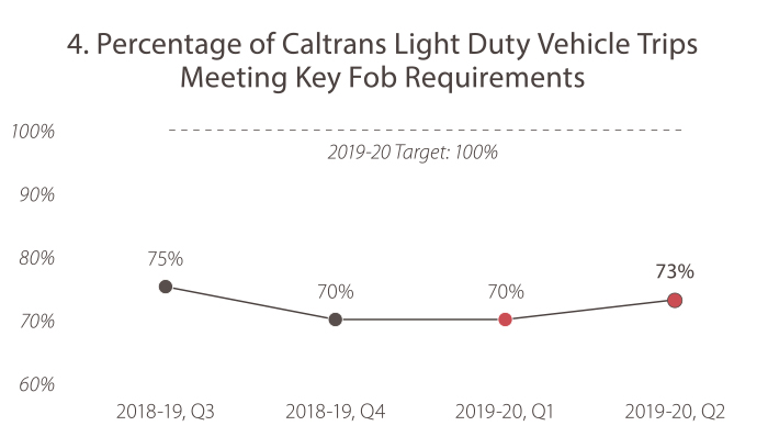 4. Percentage of Caltrans Light Duty Vehicle Trips Meeting Key Fob Requirements  In 2018-19, quarter 3, the value was 75%. In 2018-19, quarter 4, the value was 70%. In 2019-20, quarter 1, the value was 70%. In 2019-20, quarter 2, the value was 73%. The 2019-20 target is 100%. Caltrans is falling short of the goal target.
