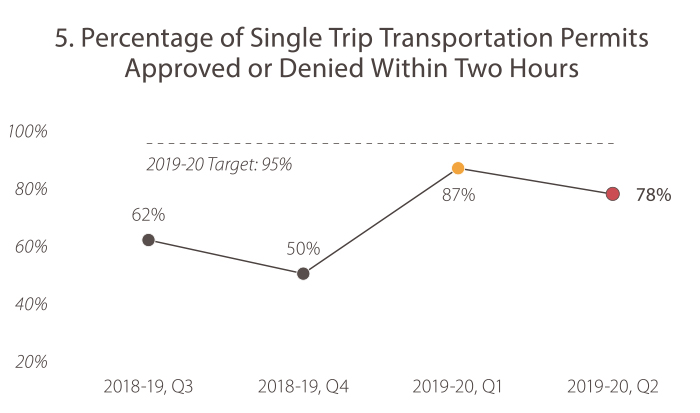 5. Percentage of Single Trip Transportation Permits Approved or Denied Within Two Hours In 2018-19, quarter 3, the value was 62%. In 2018-19, quarter 4, the value was 50%. In 2019-20, quarter 1, the value was 87%. In 2019-20, quarter 2, the value was 78%. The 2019-20 target is 95%. Caltrans is falling short of the goal target.