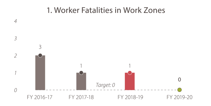 1. Worker Fatalities in Work Zones  In fiscal year 2016-17 there were three. In fiscal year 2017-18 there was one, in 2018-19 there was one. In FY 2019-20 there were zero deaths. The target is zero deaths, and Caltrans is currently meeting the goal target.