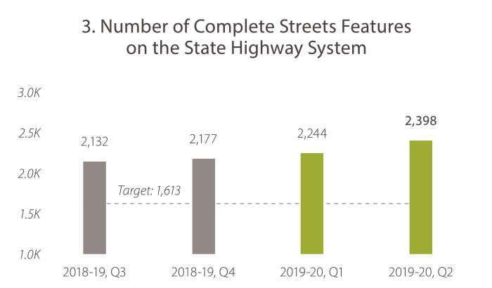 3. Number of Complete Streets Features on the State Highway System In 2018-19, quarter 3, the value was 2,132. In 2018-19, quarter 4, the value was 2,177. In 2019-20, quarter 1, the value was 2,244. In 2019-20, quarter 2, the value was 2,398. The target is 1,613, and Caltrans is meeting the goal target.