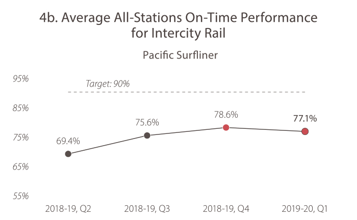 4B. Average All-Stations On-Time Performance for Intercity Rail (Pacific Surfliner) In 2018-19, quarter 2, the value was 69.4%. In 2018-19, quarter 3, the value was 75.6%. In 2018-19, quarter 4, the value was 78.6%. In 2019-20, quarter 1, the value was 77.1%. The target is 90%, and Caltrans is currently not meeting the target.
