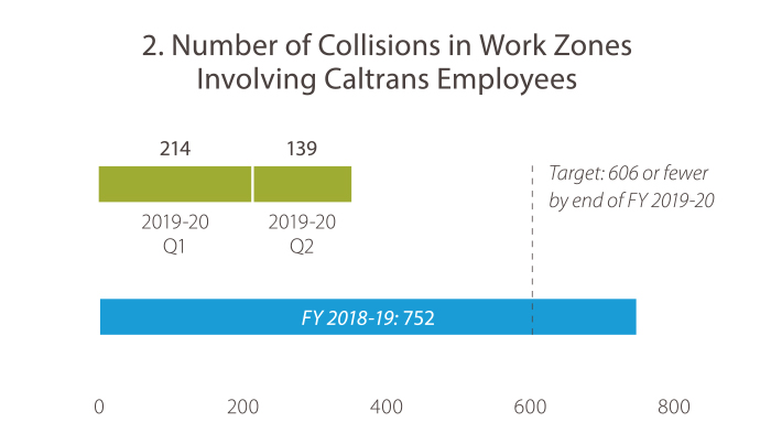 2. Number of Collisions in Work Zones Involving Caltrans Employees In fiscal year 2018-19, quarter 4 the number was 752. In 2019-20, quarter1, the number was 214. In 2019-20, quarter 2, the number was 139. The target is less than 606 by end of FY 2019-20. Caltrans is currently on track to meet the goal target.