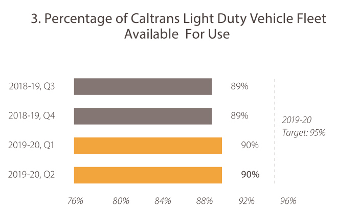 3. Percentage of Caltrans Light Duty Vehicle Fleet Avaiable  For Use In 2018-19, quarter 3, the value was 89%. In 2018-19, quarter 4, the value was 89%. In 2019-20, quarter 1, the value was 90%. In 2019-20, quarter 2, the value was 90%. The 2019-20 goal target is 95%. Caltrans is trending toward the goal target.