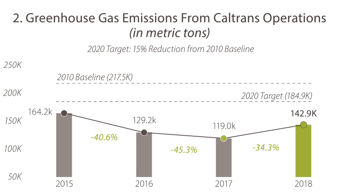 2. Greenhouse Gas Emissions From Caltrans Operations (in metric tons). In 2015, the value was 164.2. In 2016, the value was 129.2. In 2017, the value was 119.0. In 2018 the value was 142.9. The 2020 target is 184.9 and Caltrans is meeting its goal.