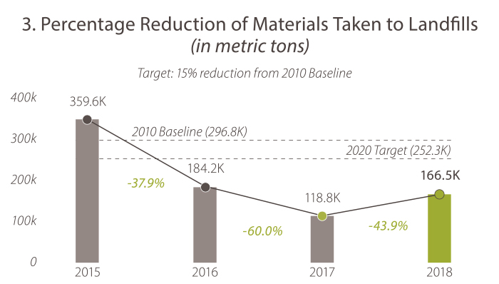 3. Percentage Reduction of Materials Taken to Landfills (in metric tons). In 2015, the value was 359.6K. In 2016, the value was 184.2K. In 2017, the value was 188.8K. In 2018 the value was 166.5K. The 2020 target is 252.3 and Caltrans is meeting its goal.