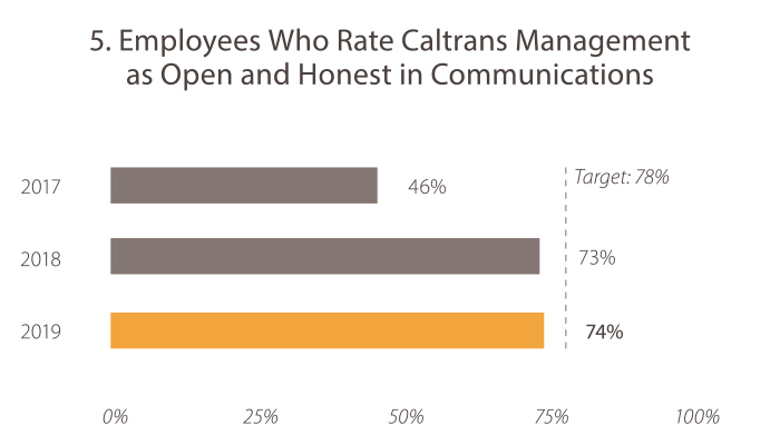 5. Employees Who Rate Caltrans Management as Open and Honest in Communications In 2017, the value was 46%. In 2018, the value was 73%. In 2019, the value was 74%. The target is 78%.