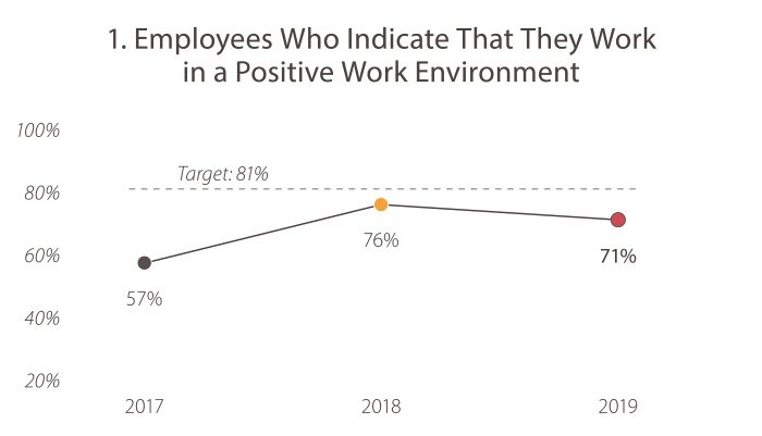 1. Employees Who Indicate That They Work in a Positive Work Environment. In 2017, the value was 57%. In 2018, the value was 76%. In 2019, the value was 71%. The target is 81%.