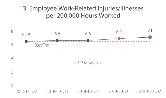 3. Employee Work-Related Injuries/Illnesses per 200,000 Hours Worked. In 2018-19, quarter 2, the value was 6.48. In 2018-19, quarter 3, the value was 6.6.  In 2018-19, quarter 4, the value was 6.6. In 2019-20, quarter 1, the value was 6.9. In 2019-20, quarter 2, the value was 7.1. The 2020 target is 4.5 or less.