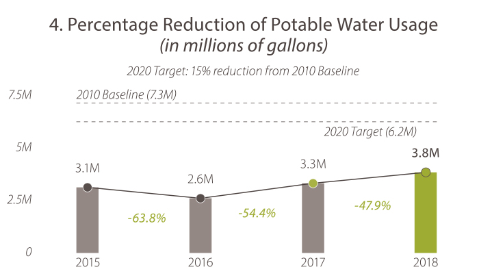 4. Percentage Reduction of Potable Water Usage (in millions of gallons). In 2015, the value was 3.1. In 2016, the value was 2.6. In 2017, the value was 3.3. In 2018 the value was 3.8. The 2020 target is 6.2 and Caltrans is meeting its goal.