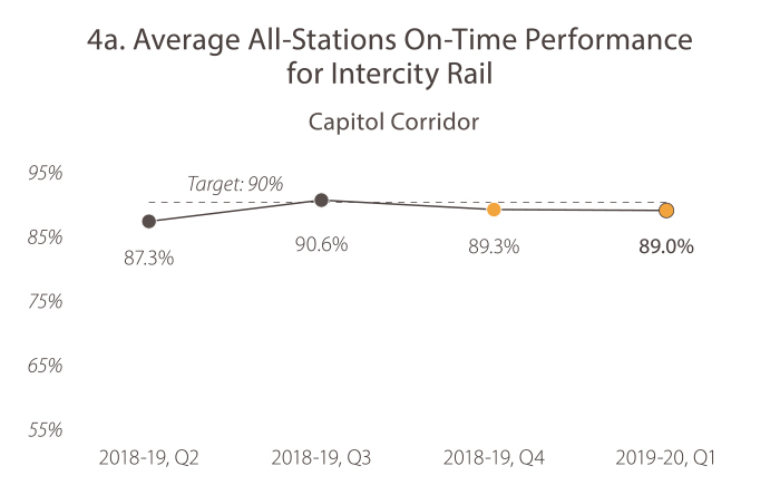 4A. Average All-Stations On-Time Performance for Intercity Rail (Capitol Corridor) In 2018-19, quarter 2, the value was 82.3%. In 2018-19, quarter 3, the value was 90.6%. In 2018-19, quarter 4, the value was 89.3%. In 2019-20, quarter 1, the value was 89.0%. The target is 90%, and Caltrans is trending toward its future goal target.