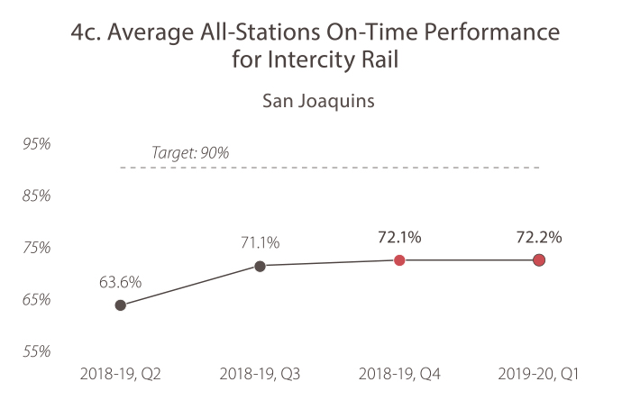 4C. Average All-Stations On-Time Performance for Intercity Rail (San Joaquins). In 2018-19, quarter 2, the value was 63.6%. In 2018-19, quarter 3, the value was 71.1%. In 2018-19, quarter 4, the value was 72.1%. In 2019-20, quarter 1, the value was 72.2%. The target is 90%, and Caltrans is currently not meeting the target.