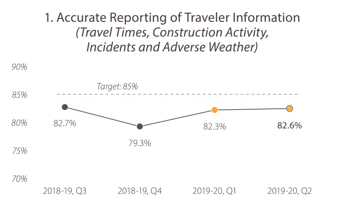 1. Accurate Reporting of Traveler Information (Travel Times, Construction Activity, Incidents and Adverse Weather). In 2018-19, quarter 3, the value was 82.7%. In 2018-19, quarter 4, the value was 79.3%. In 2019-20, quarter 1, the value was 82.3%. In 2019-20, quarter 2, the value was 82.6%. The target is 85%, and Caltrans is trending toward its future goal target.