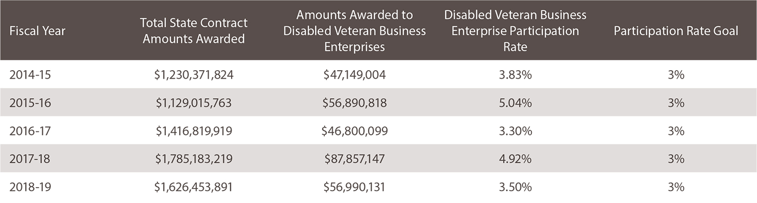Fiscal Year: 2014-15. Total State Contract Amounts Awarded: $1,230,371,824. Amounts Awarded to Disabled Veteran Business Enterprises: $47,149,004. Disabled Veteran Business Enterprise Participation Rate: 3.83%. Participation Rate Goal: 3% Fiscal Year: 2015-16. Total State Contract Amounts Awarded: $1,129,015,763. Amounts Awarded to Disabled Veteran Business Enterprises: $56,890,818. Disabled Veteran Business Enterprise Participation Rate: 5.04%. Participation Rate Goal: 3% Fiscal Year: 2016-17. Total State Contract Amounts Awarded: $1,416,819,919. Amounts Awarded to Disabled Veteran Business Enterprises: $46,800,099. Disabled Veteran Business Enterprise Participation Rate: 3.30%. Participation Rate Goal: 3% Fiscal Year: 2017-18. Total State Contract Amounts Awarded: $1,785,183,219. Amounts Awarded to Disabled Veteran Business Enterprises: $87,857,147. Disabled Veteran Business Enterprise Participation Rate: 4.92%. Participation Rate Goal: 3% Fiscal Year: 2018-19. Total State Contract Amounts Awarded: $1,626,453,891. Amounts Awarded to Disabled Veteran Business Enterprises: $56,990,131. Disabled Veteran Business Enterprise Participation Rate: 3.50%. Participation Rate Goal: 3%
