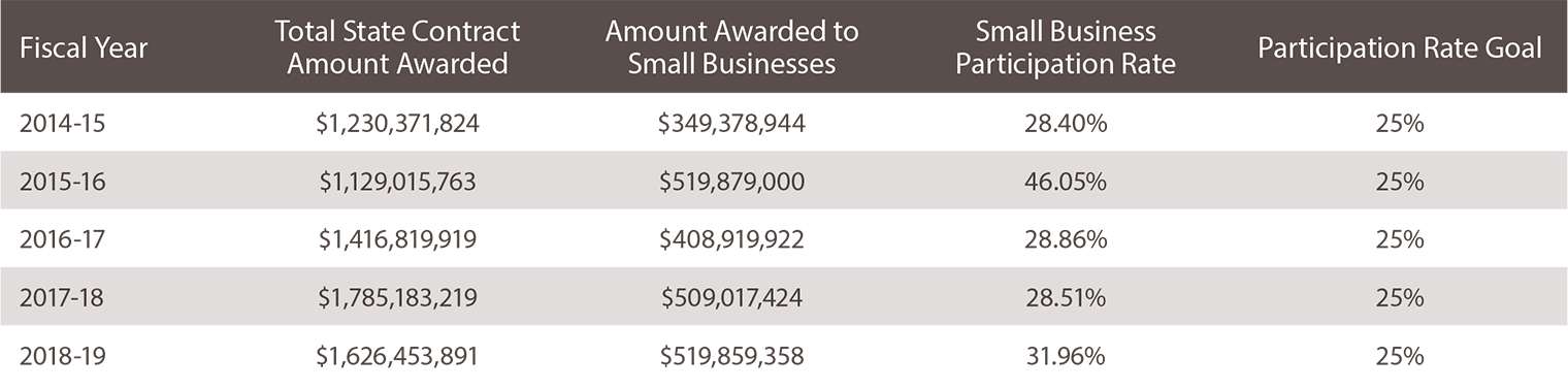 Fiscal Year: 2014-15. Total State Contract Amount Awarded: $1,230,371,824. Amount Awarded to Small Businesses: $349,378,944. Small Business Participation Rate: 28.40%. Participation Rate Goal: 25%. Fiscal Year: 2015-16. Total State Contract Amount Awarded: $1,129,015,763. Amount Awarded to Small Businesses: $519,879,000. Small Business Participation Rate: 46.05%. Participation Rate Goal: 25%. Fiscal Year: 2016-17. Total State Contract Amount Awarded: $1,416,819,919. Amount Awarded to Small Businesses: $408,919,922. Small Business Participation Rate: 28.86%. Participation Rate Goal: 25%. Fiscal Year: 2017-18. Total State Contract Amount Awarded: $1,785,183,219. Amount Awarded to Small Businesses: $509,017,424. Small Business Participation Rate: 28.51%. Participation Rate Goal: 25%. Fiscal Year: 2018-19. Total State Contract Amount Awarded: $1,626,453,891. Amount Awarded to Small Businesses: $519,859,358. Small Business Participation Rate: 31.96%. Participation Rate Goal: 25%.