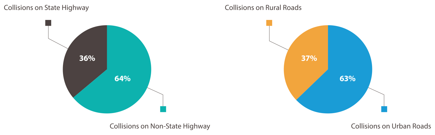Figure of two pie charts. Pie chart 1 shows 36 percent of fatal and serious injury collisions occur on state highways, and 64% occur on non-state highways. Pie chart 2 shows 37% of fatal and serious injury collisons occur on rural roads, and 63% occur on urban roads.