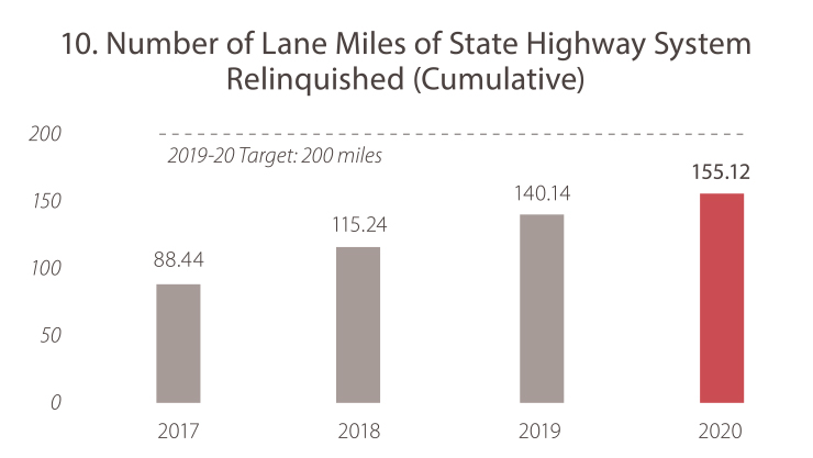 10. Number of Lane Miles of State Highway System Relinquished (Cumulative) 2017: 88.44 2018: 115.24  2019: 140.14  2020: 155.12. The goal target is 200 miles. Caltrans is not meeting the goal target.