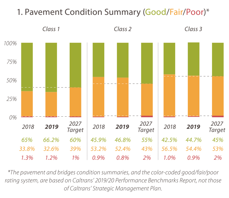 1. Pavement Condition Summary (Good/Fair/Poor) Class 1, 2018. Good: 65% Fair: 33.8% Poor: 1.3%. Class 1, 2019. Good: 66.2% Fair:32.6% Poor: 1.2% Class 1 2027 Target. Good: 60% Fair: 39% Poor: 1%. Class 2, 2018. Good: 45.9% Fair: 53.2% Poor: 0.9% Class 2, 2019. Good: 46.8% Fair: 52.4% Poor: 0.8% Class 2 2027 Target. Good: 55% Fair: 43% Poor: 2%. Class 3, 2018. Good: 42.5% Fair: 56.5% Poor: 1% Class 3, 2019. Good: 44.7% Fair: 54.4% Poor: 0.9% Class 3 2027 Target. Good: 45% Fair: 53% Poor: 2% *The pavement and bridges condition summaries, and the color-coded good/fair/poor rating system, are based on Caltrans' 2019/20 Performance Benchmarks Report, not those of Caltrans' Strategic Management Plan.
