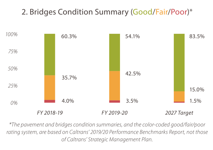 2. Bridges Condition Summary (Good/Fair/Poor) Fiscal Year 2018-19. Good: 60.3% Fair: 35.7% Poor: 4.0% Fiscal Year 2019-20. Good: 54.1% Fair: 42.5% Poor: 3.5% 2027 Target. Good: 83.5% Fair: 15.0% Poor:  1.5%.  *The pavement and bridges condition summaries, and the color-coded good/fair/poor rating system, are based on Caltrans' 2019/20 Performance Benchmarks Report, not those of Caltrans' Strategic Management Plan.