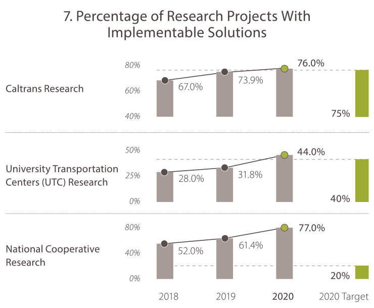 7. Percentage of Research Projects With Implementable Solutions Caltrans Research 2018: 67% 2019: 73.9% 2020: 76.0% 2020 Target: 75%  University Transportation Centers Research 2018: 28.0% 2019: 31.8% 2020: 44.0% 2020 Target: 40%  National Cooperative Research 2018: 52.0% 2019: 61.4% 2020: 77.0% 2020 Target: 20%