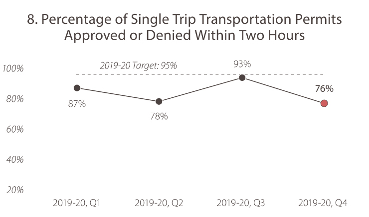 8. Percentage of Single Trip Transportation Permits Approved or Denied Within Two Hours 2019-20, quarter 1, the value was 87%. 2019-20, quarter 2, the value was 78%. In 2019-20, quarter 3, the value was 93%. In 2019-20, quarter 4 the value was 76%. The target is 95%. Caltrans is not meeting the goal target.