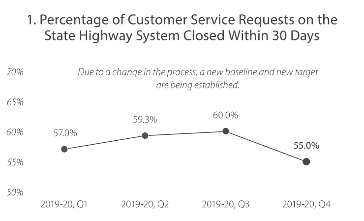 1. Percentage of Customer Service Requests on the State Highway System Closed Within 30 Days 2019-20, quarter 1, the value was 57.0%. 2019-20, quarter 2, the value was 59.3%. In 2019-20, quarter 3, the value was 60.0%. In 2019-20, quarter 4 the value was 55.0%. Due to a change in the process, a new baseline and new target are being established.