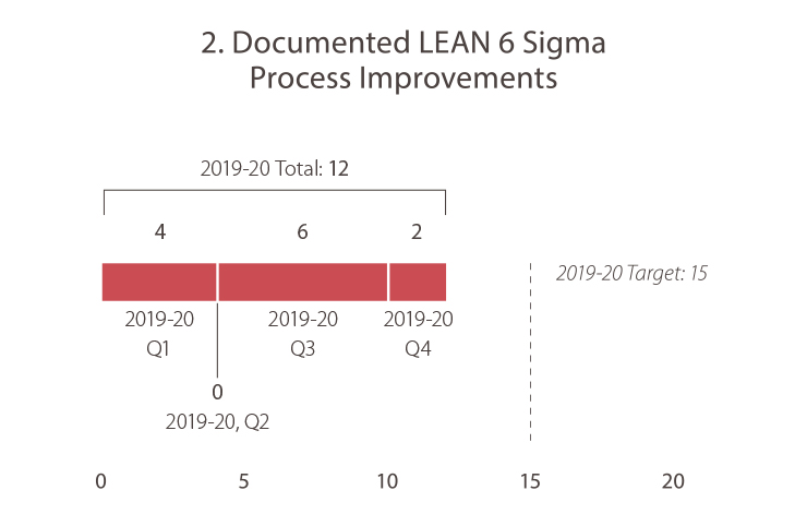 2. Documented LEAN 6 Sigma Process Improvements 2019-20, quarter 1: 4.  2019-20, quarter 2: 0  2019-20, quarter 3: 6  2019-20, quarter 4: 2. The 2019-20 total was 12. The 2019-20 goal target is 15. Caltrans is not meeting the goal target.