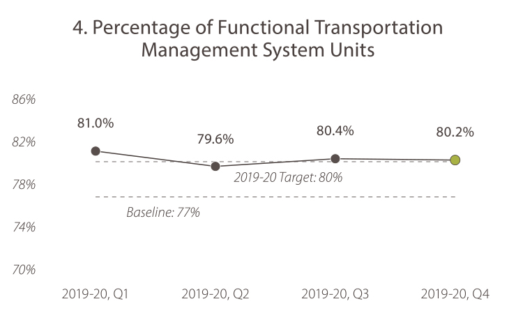 4. Percentage of Functional Transportation Management System Units 2019-20, quarter 1, the value was 81.0%. 2019-20, quarter 2, the value was 79.6%. In 2019-20, quarter 3, the value was 80.4%. In 2019-20, quarter 4 the value was 80.2%. The target is 80% or more. Caltrans is meeting the goal target.