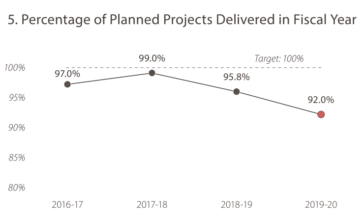 5. Percentage of Planned Projects Delivered in Fiscal Year 2019-20, quarter 1, the value was 97.0%. 2019-20, quarter 2, the value was 99.0%. In 2019-20, quarter 3, the value was 95.8%. In 2019-20, quarter 4 the value was 92.0%. The target is 100%. Caltrans is not meeting the goal target.