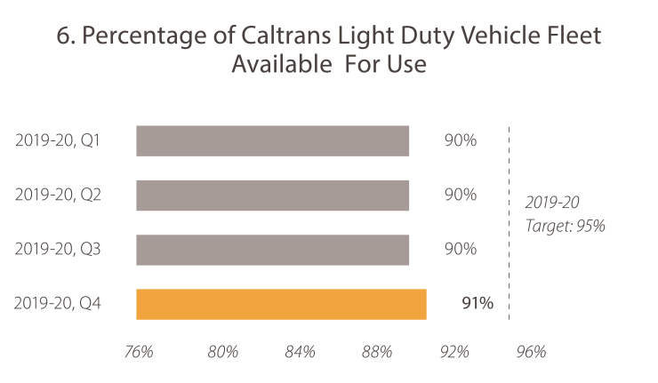 6. Percentage of Caltrans Light Duty Vehicle Fleet Available for Use 2019-20, quarter 1, the value was 90%. 2019-20, quarter 2, the value was 90%. In 2019-20, quarter 3, the value was 90%. In 2019-20, quarter 4 the value was 91%. The target is 95%. Caltrans is trending toward the goal target.