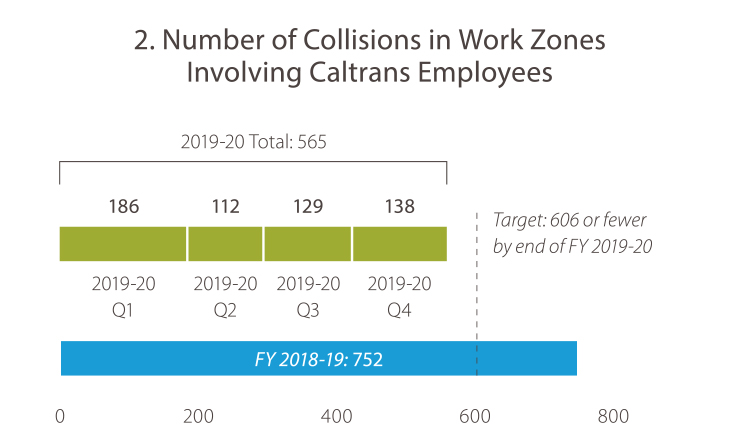 2. Number of Accidents in Work Zones Involving Caltrans Employees In fiscal year 2018-19, quarter 4 the number was 752. In 2019-20, quarter1, the number was 186. In 2019-20, quarter 2, the number was 112. In 2019-20, quarter 3, the number was 129. In 2019-20, quarter 4, the number was 138. The total for 2019-20 was 565. The target is fewer than 606 by end of 2019-20. Caltrans has met the goal target.