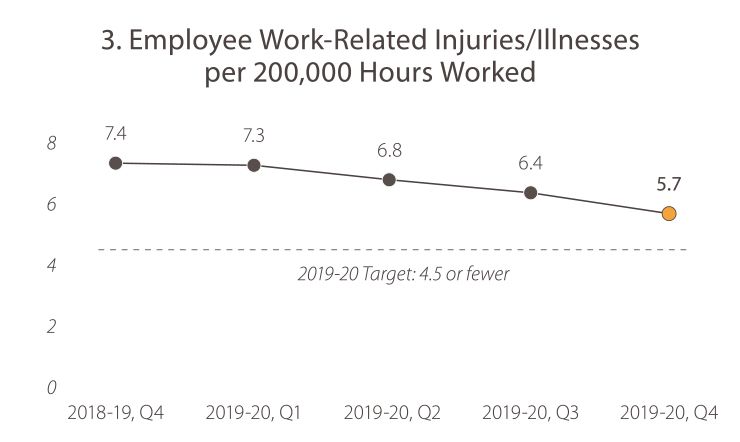 3. Employee Work-Related Injuries/Illnesses per 200,000 Hours Worked In 2018-19, quarter 4, the value was 7.4. In 2019-20, quarter 1, the value was 7.3.  In 2019-20, quarter 2, the value was 6.8. In 2019-20, quarter 3, the value was 6.4. In 2019-20, quarter 4, the value was 5.7. The 2020 target is 4.5 or fewer. Caltrans has met the goal target.