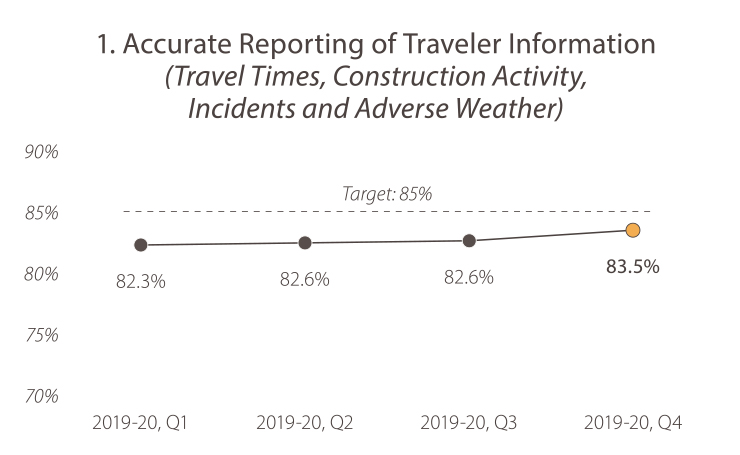 1. Accurate Reporting of Traveler Information (Travel Times, Construction Activity, Incidents and Adverse Weather) 2019-20, quarter 1, the value was 82.3%. 2019-20, quarter 2, the value was 82.6%. In 2019-20, quarter 3, the value was 82.6%. In 2019-20, quarter 4 the value was 83.5%. The target is 85%. Caltrans is trending toward the goal target.