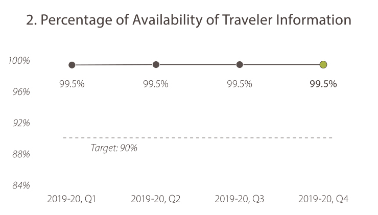 2. Percentage of Availability of Traveler Information 2019-20, quarter 1, the value was 99.5%. 2019-20, quarter 2, the value was 99.5%. In 2019-20, quarter 3, the value was 99.5%. In 2019-20, quarter 4 the value was 99.5%. The target is 90%. Caltrans is meeting the goal target.