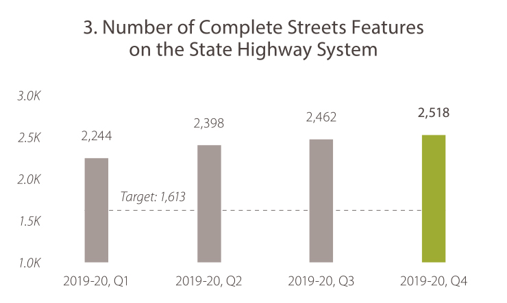 3. Number of Complete Streets Features on the State Highway System 2019-20, quarter 1, the number was 2,244. 2019-20, quarter 2, the number was 2,398. In 2019-20, quarter 3, the number was 2,462. In 2019-20, quarter 4 the number was 2,518. The target is 1,613. Caltrans is meeting the goal target.