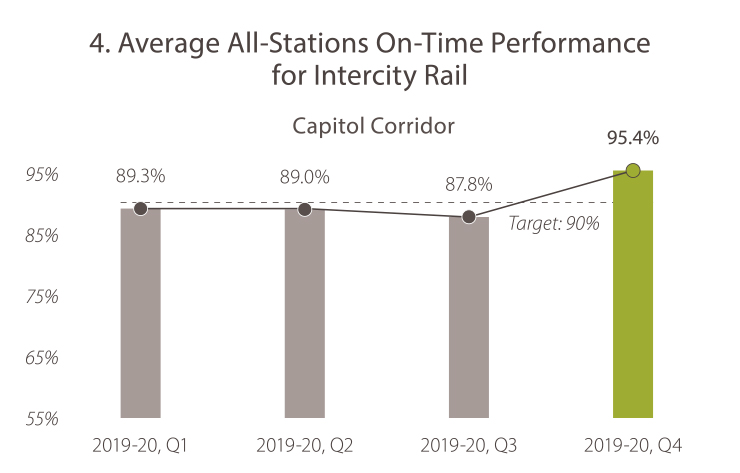 4A. Average All-Stations On-Time Performance for Intercity Rail (Capitol Corridor) 2019-20, quarter 1, the value was 89.3%. 2019-20, quarter 2, the value was 89.0%. In 2019-20, quarter 3, the value was 87.8%. In 2019-20, quarter 4 the value was 95.4%. The target is 90%. Caltrans is meeting the goal target.
