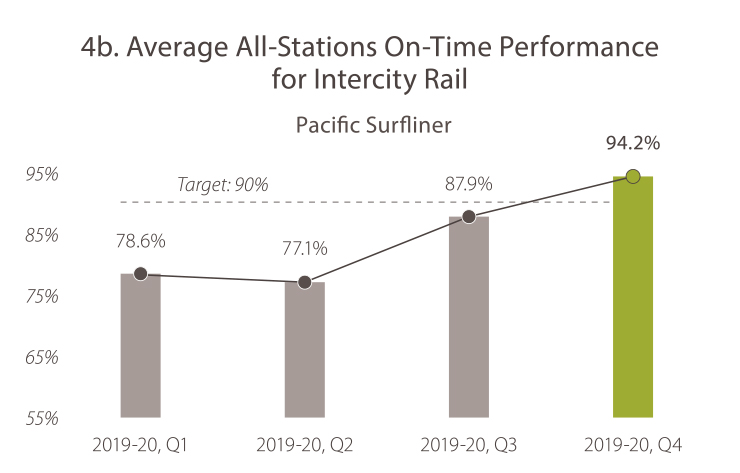 4B. Average All-Stations On-Time Performance for Intercity Rail (Pacific Surfliner) 2019-20, quarter 1, the value was 78.6%. 2019-20, quarter 2, the value was 77.1%. In 2019-20, quarter 3, the value was 87.9%. In 2019-20, quarter 4 the value was 94.2%. The target is 90%. Caltrans is meeting the goal target.