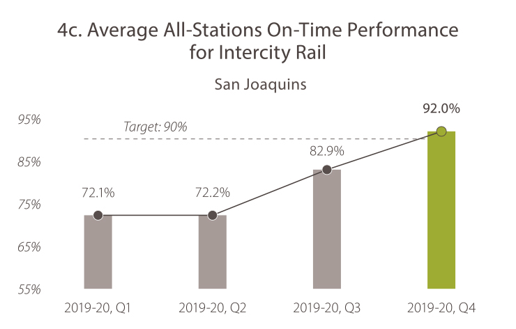 4C. Average All-Stations On-Time Performance for Intercity Rail (San Joaquins) 2019-20, quarter 1, the value was 72.1%. 2019-20, quarter 2, the value was 72.2%. In 2019-20, quarter 3, the value was 82.9%. In 2019-20, quarter 4 the value was 92.0%. The target is 90%. Caltrans is meeting the goal target.