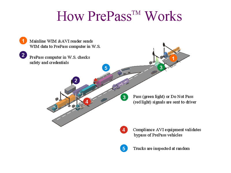 Weigh Station Byp | Caltrans on