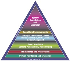 Transportation System Management and Operations Pyramid
