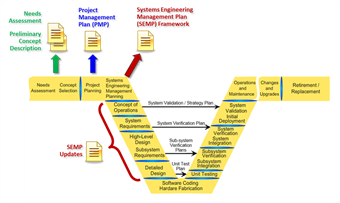 systems engineering managment plan diagram